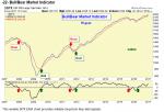 Bull-Bear Market Indicator.png