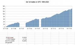 3er Schwalbe SPX 1995-2020.PNG